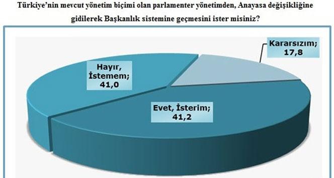 Halkın başkanlık sistemine desteği ne oranda?