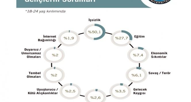 Türkiye'nin en önemli sorunu ne?