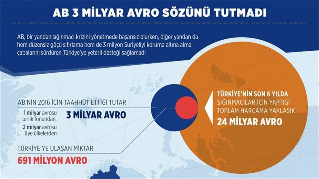 AB Türkiye'ye vereceği 3 milyar avro sözünü tutmadı