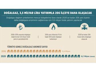 Doğalgaz 3,5 Milyar Lira Yatırımla 206 İlçeye Daha Ulaşacak